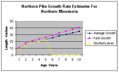 Pike%20Growth%20Rate%20Chart.jpg