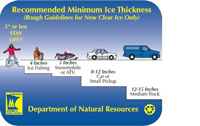 Ice Safety Chart